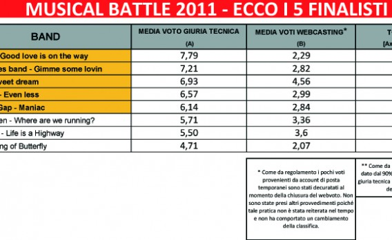 Musical Battle 2011 - Classifica Finale