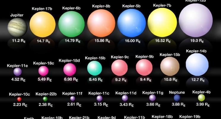 kepler planet size