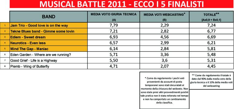 Musical Battle 2011 - Classifica Finale